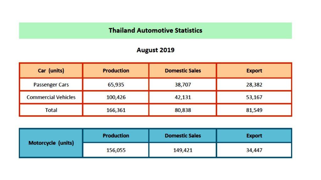 Statistic Aug2019 1 TAIA สมาคมอุตสาหกรรมยานยนต์ไทย