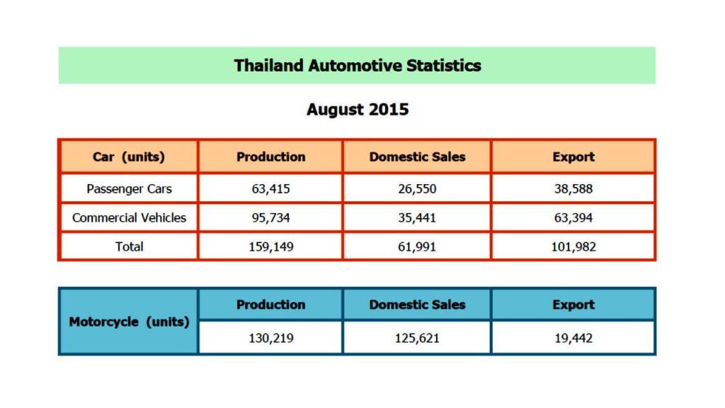 8Statistics Aug 2015 TAIA สมาคมอุตสาหกรรมยานยนต์ไทย